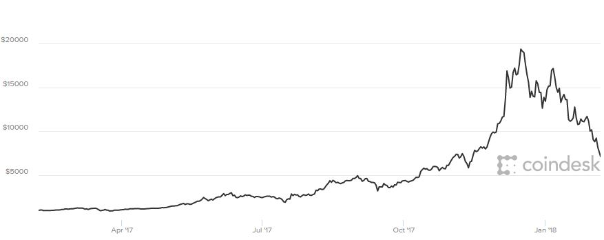 Bitcoin briefly drops more than 14% to below $7,000