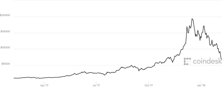 Bitcoin dropping alongside global stock markets, discrediting theory it would be a safe haven