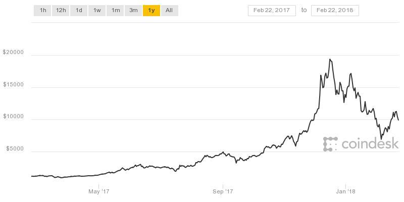 Bitcoin drops below $10,000 again, hitting lowest in a week
