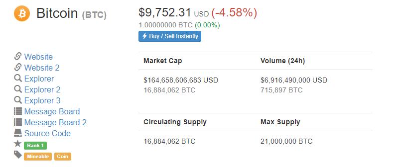 Bitcoin Price Dips Below $10,000 as Next Bearish Wave Materializes