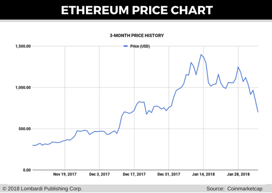 eth price chart for 6 feb