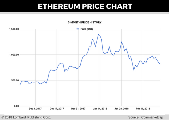 ethereum price chart for 23 feb