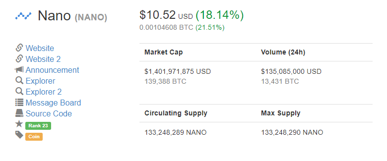 Nano Price Pushes Past $10.5 as Solid Uptrend Remains Intact
