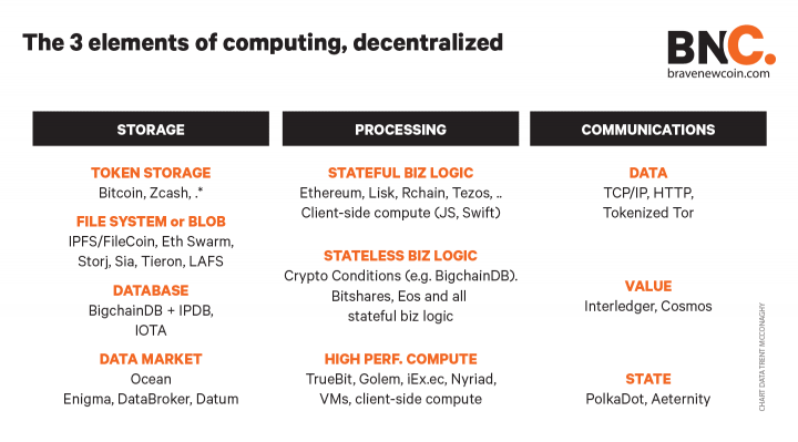 BNC 3 elements computing decentralized