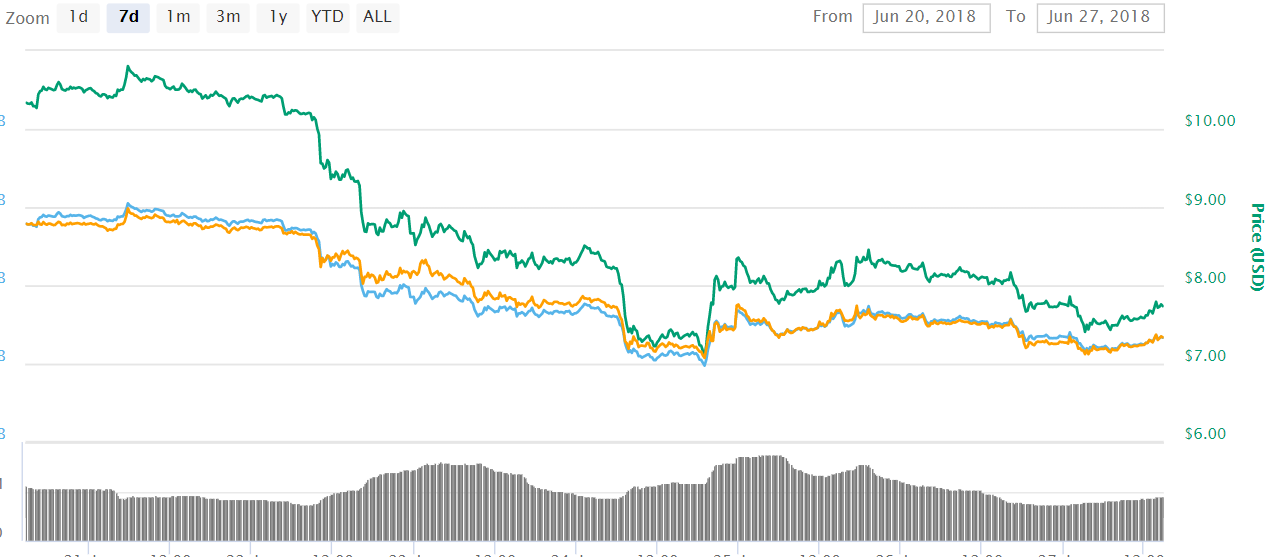 EOS (EOS) To Eventually Be The Best Investment Opportunity In The Crypto Market