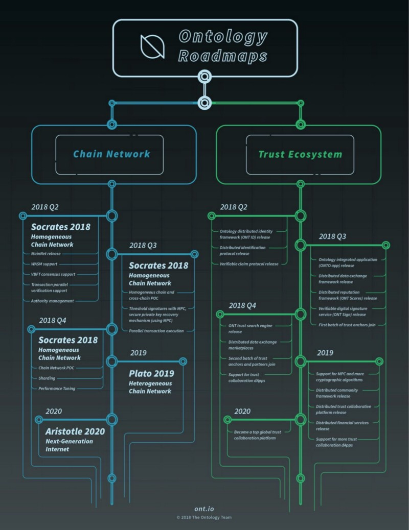 Looking Ahead At Ontology's Ambitious Roadmap