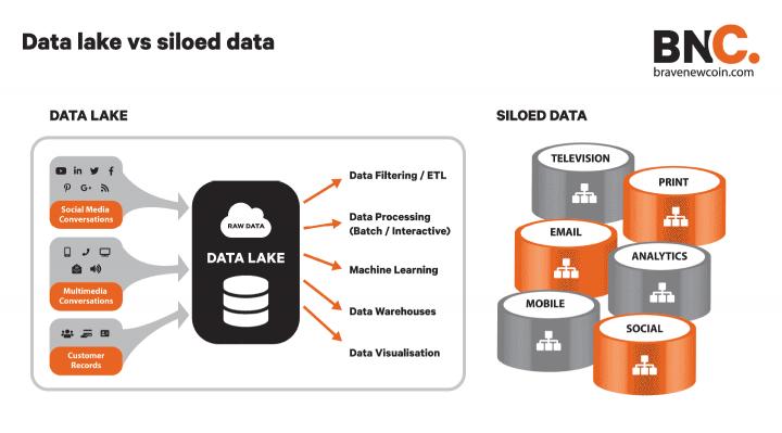 BNC data lake vs siloed data