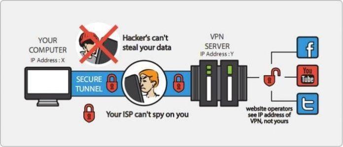VPN Process