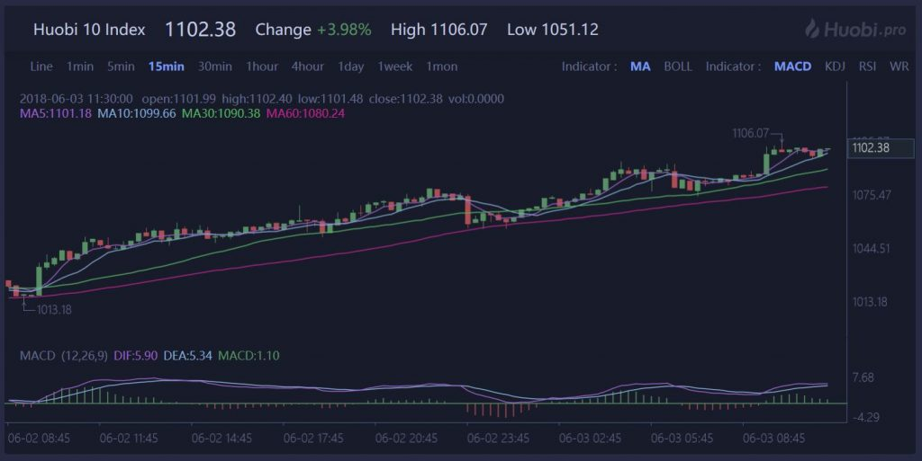 Huobi Creates Its Own Cryptocurrency Exchange-Traded Fund (ETF)