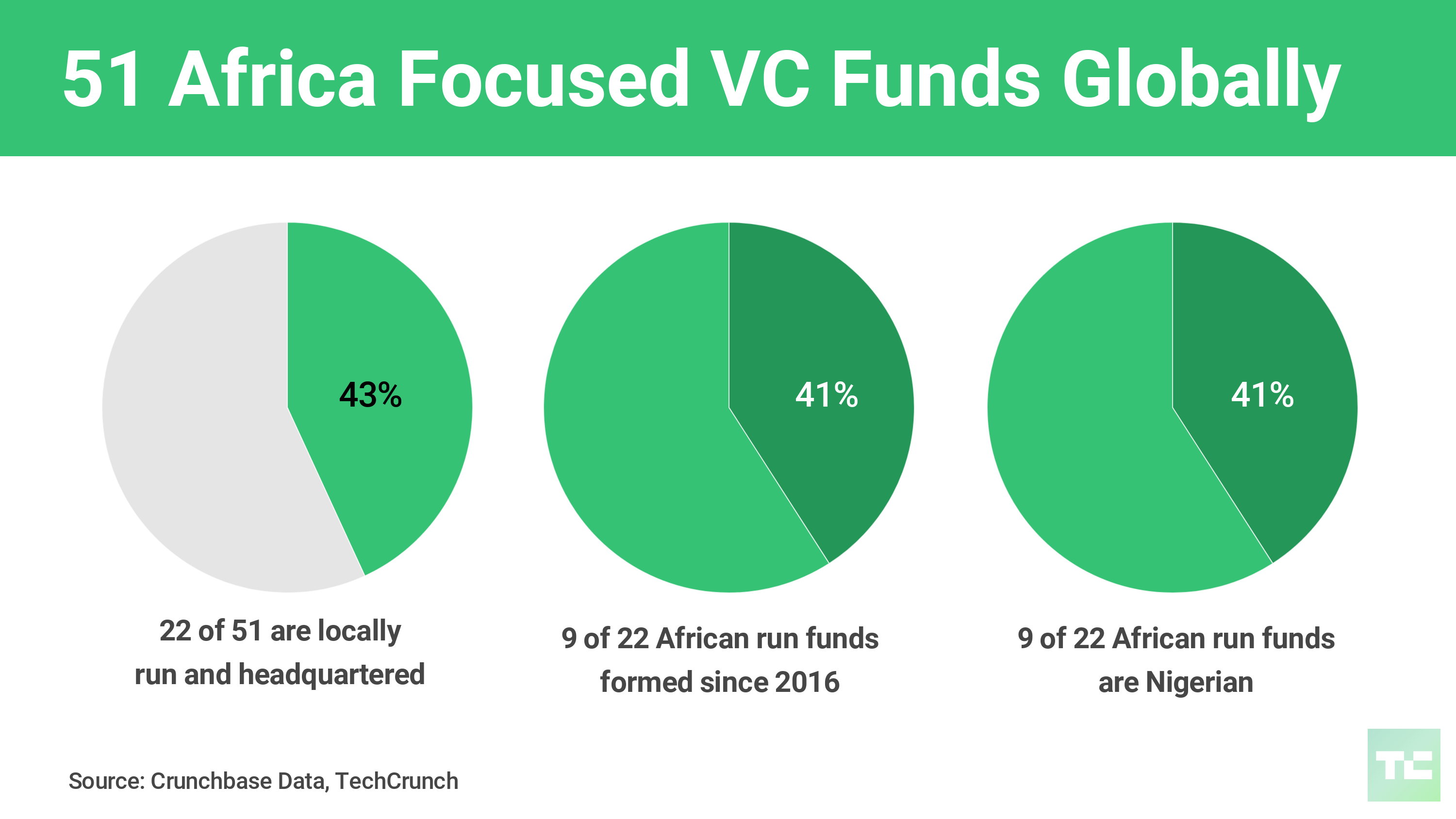 Local VC funds surge, Naspers ramps up and fintech diversifies – TechCrunch