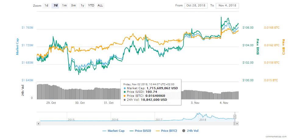 Monero Price Prediction – Bears Might Take Over Shortly After The Successful Update