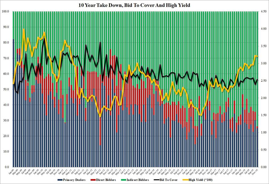 Stellar Demand For 10Y Auction Overshadowed By Ongoing Direct Bidder Collapse