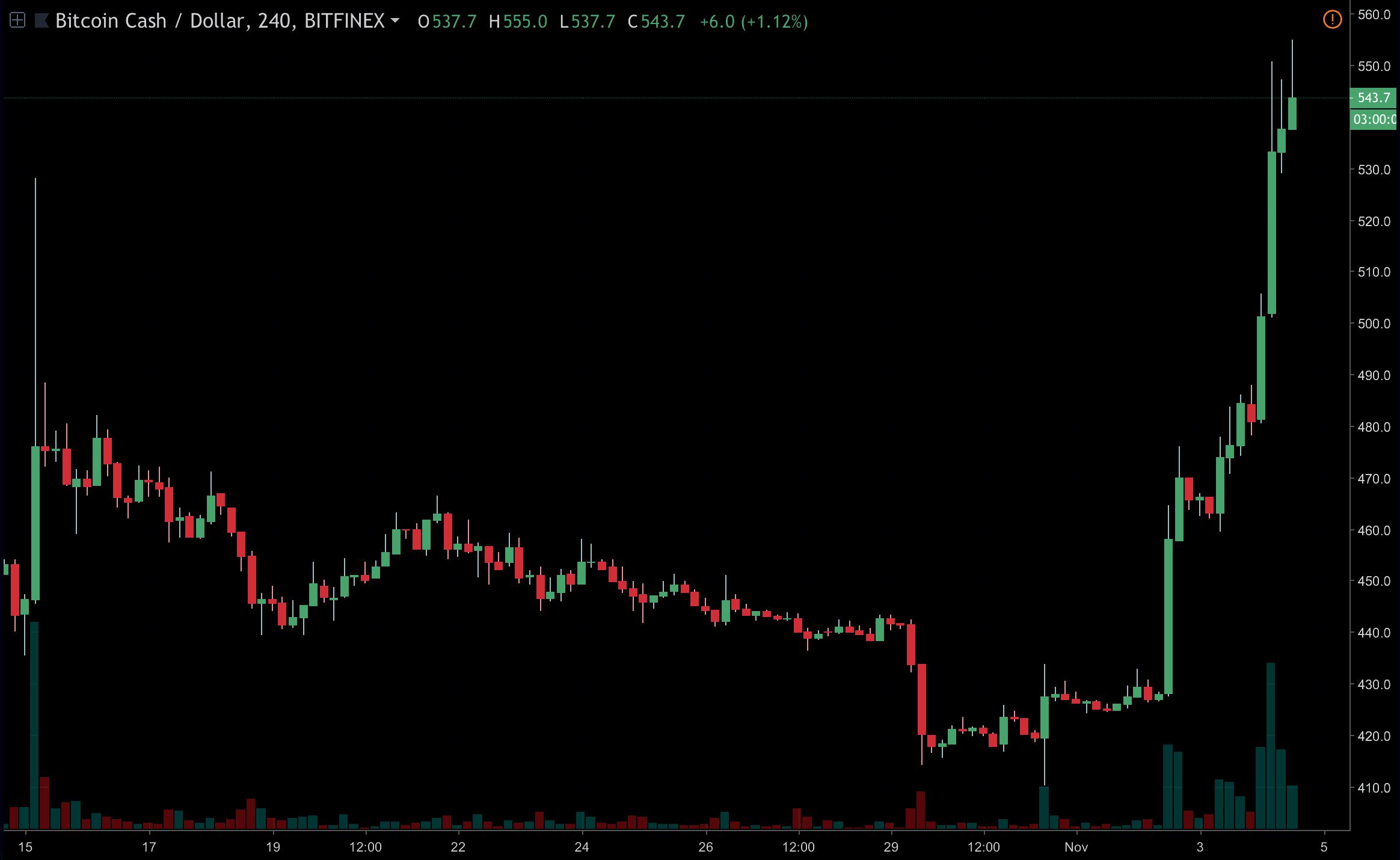 Will the Bitcoin Cash Hardfork Spark a Bull Run?