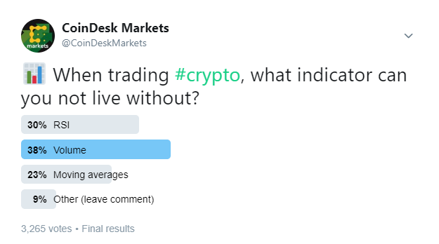 Why Traders Say Volume Is Crypto Price Indicator of Choice