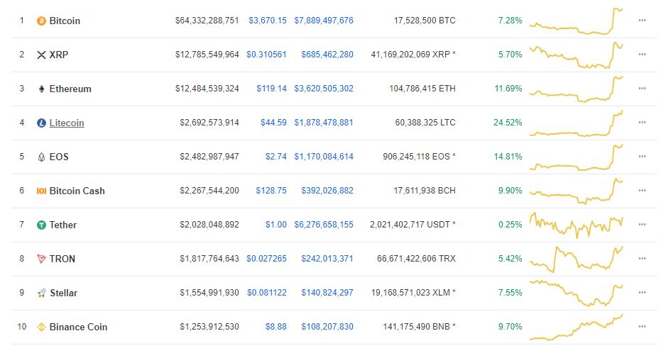 Litecoin (LTC) Jumps On The 4th Spot After Surging Over 30% - $9 Billion Enter The Market