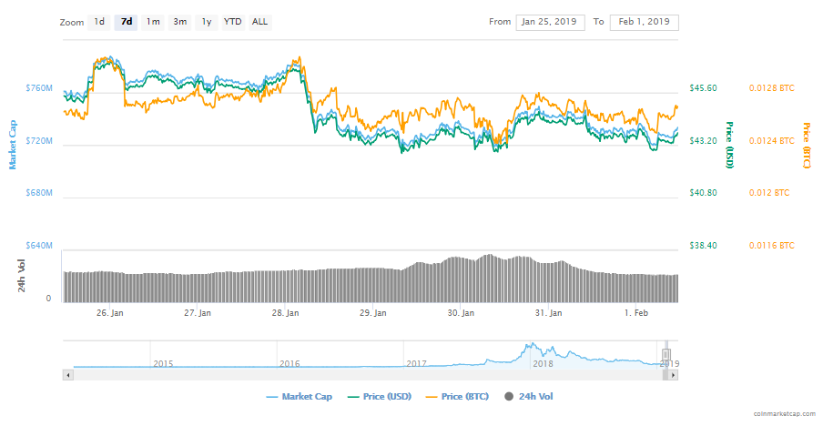 Monero Price Prediction – Will The Privacy Token Experience Another Decline?