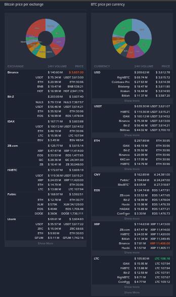 Cryptocurrency Metrics