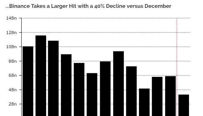Bitcoin trade volume drops sharply as volatility flattens