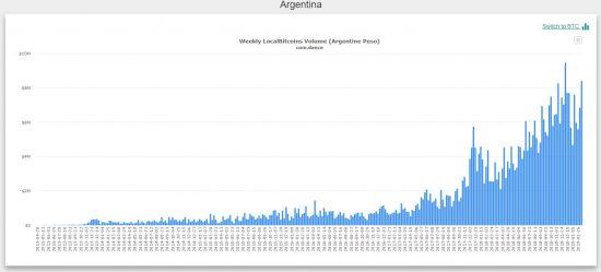 bitcoin trading Argentina