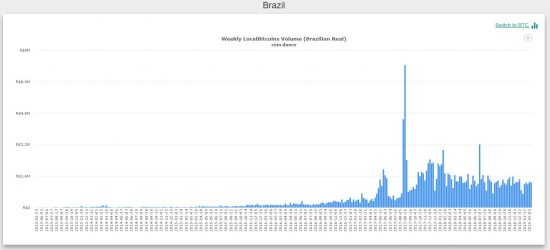 bitcoin trading Brazil