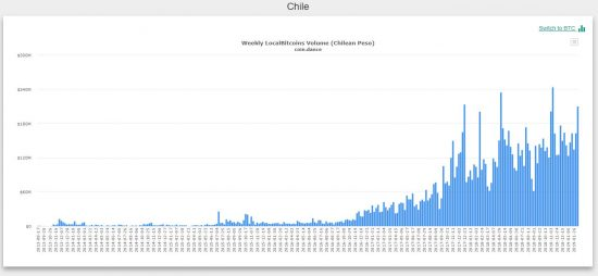 bitcoin trading Chile