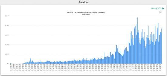 bitcoin trading Mexico