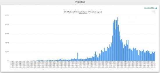 bitcoin trading Pakistan
