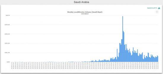 bitcoin trading Saudi Arabia