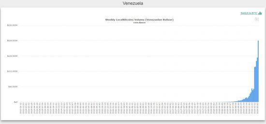 bitcoin trading Venezuela