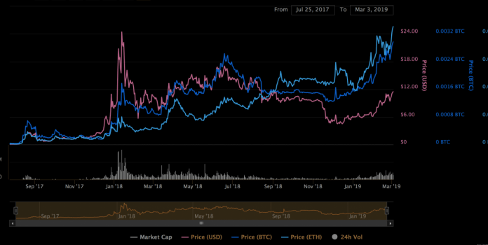 Binance Coin Surpasses Tron and Stellar, Reaches All-Time High in Bitcoin