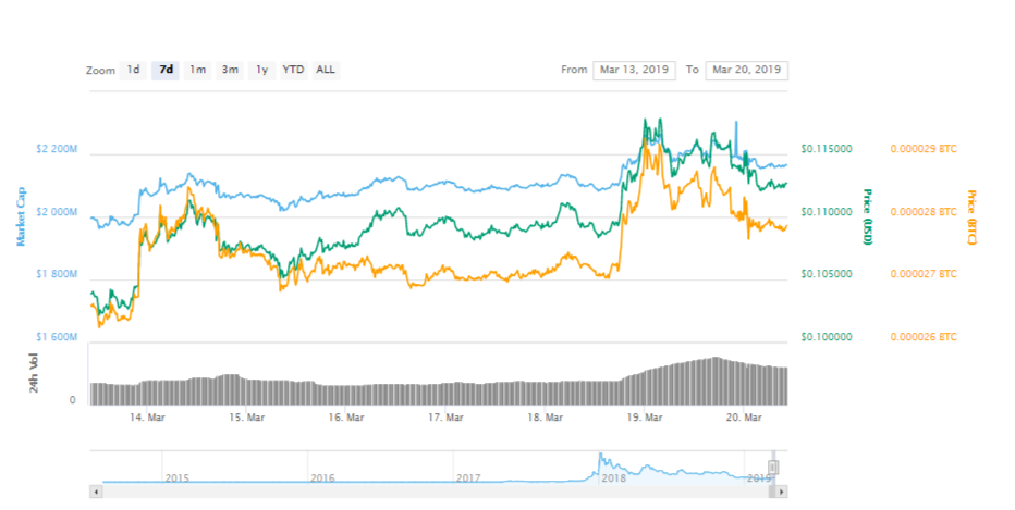 Stellar (XLM) Surges After Becoming A Direct Rival To SWIFT
