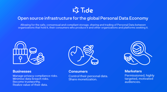 Tide Foundation gives consumers full control of personal data on blockchain – TechCrunch
