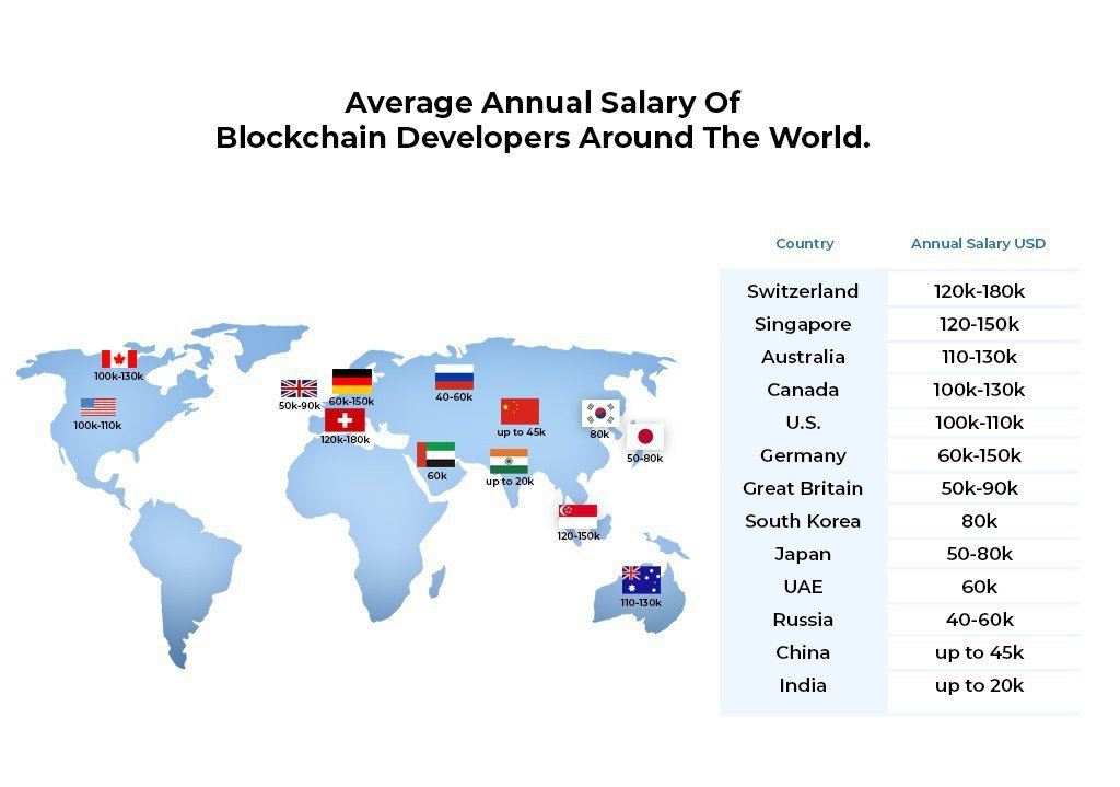 infographic of blockchain developers salaries by country