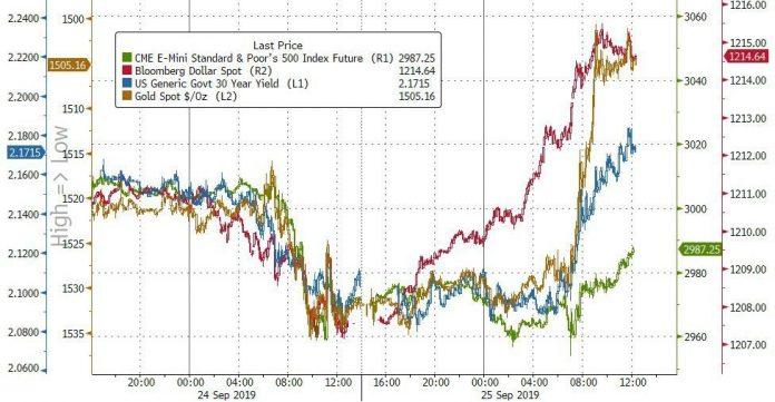 Stocks & Dollar Surge On Trump Transcript, Trade Talk; Bonds, Bitcoin, & Bullion Battered
