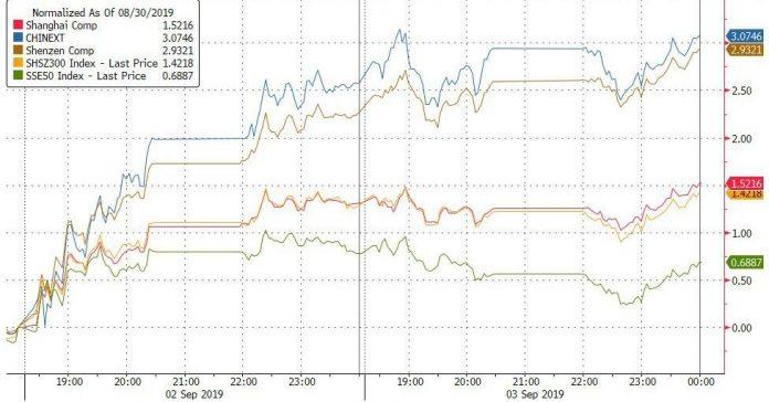 Bonds, Bitcoin, & Bullion Bid As Manufacturing Slump Sparks Stocks, Commodities Dump