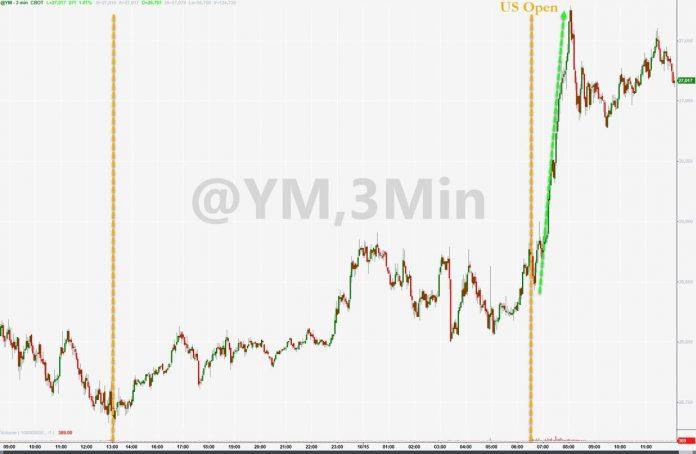 Stocks Soar, Shorts Squeezed; Bullion, Bitcoin, & Black Gold Bruised