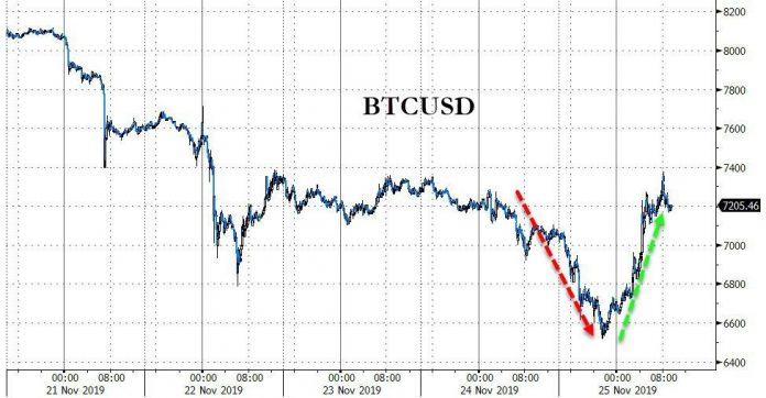 """""""No Capitulation"""" - Bitcoin Miners Completely Unfazed By Crypto-Collapse"""