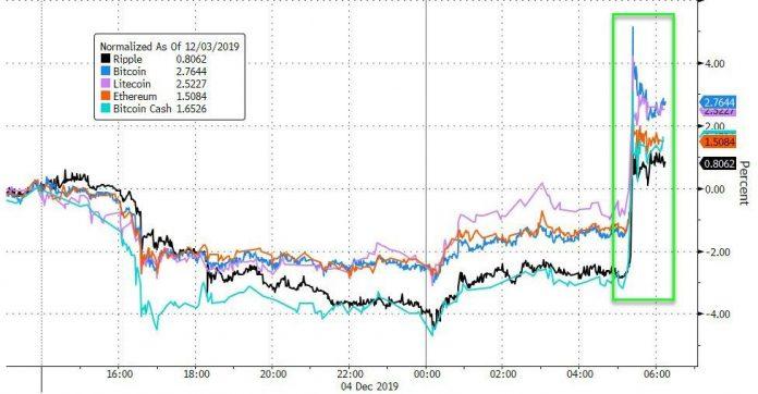 Cryptos Suddenly Panic-Bid, Bitcoin Nears $7800, Ether Tops $150