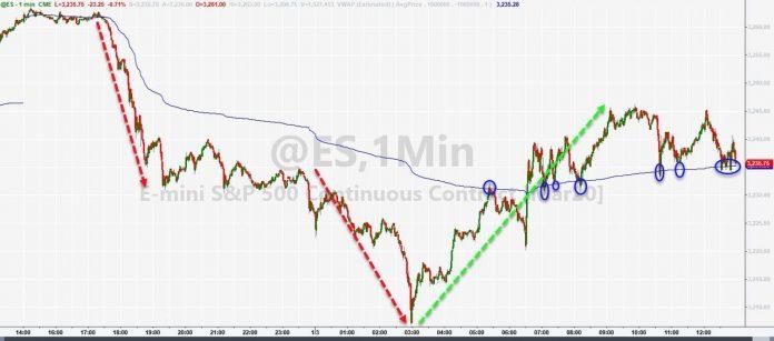 Stocks Shrug Off World War 3 Risk, But Bonds, Bullion, & Bitcoin Surge To Start The Year