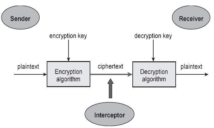 Components of Cryptographic System
