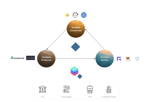 PlutusDeFi's Plans To Let Decentralized Finance Fans Lend And Earn On Idle Assets