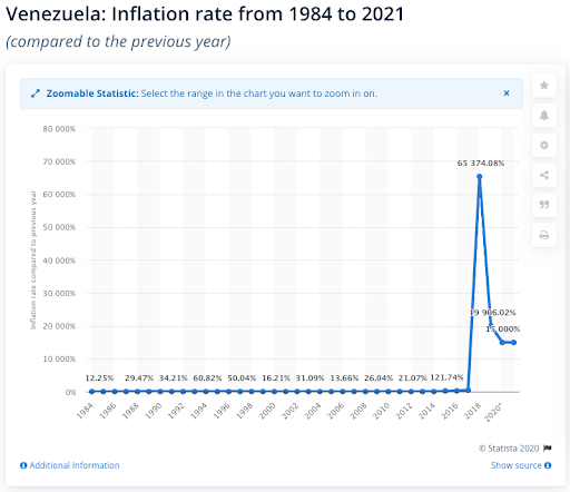 table showing the inflation rate in Venezuela