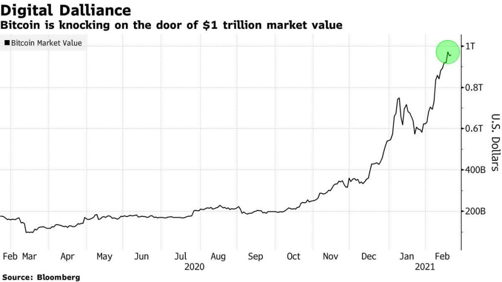 Bitcoin market value graph