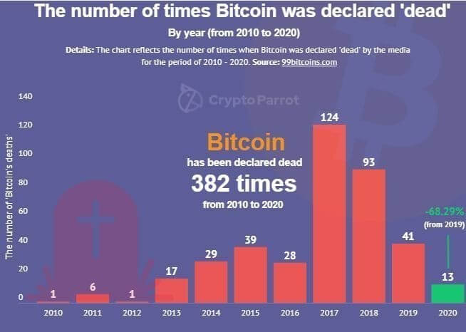 Bitcoin Was Declared Dead 382 Times Since its Inception.