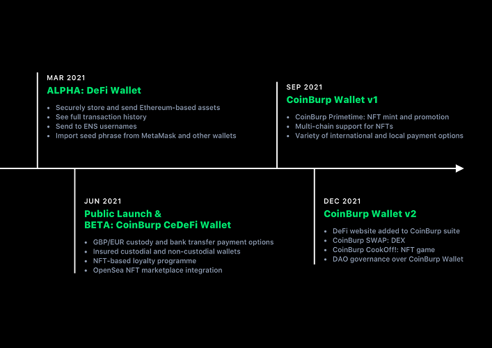 CoinBurp Taps DAO Governance To Take NFTs and DeFi Mainstream