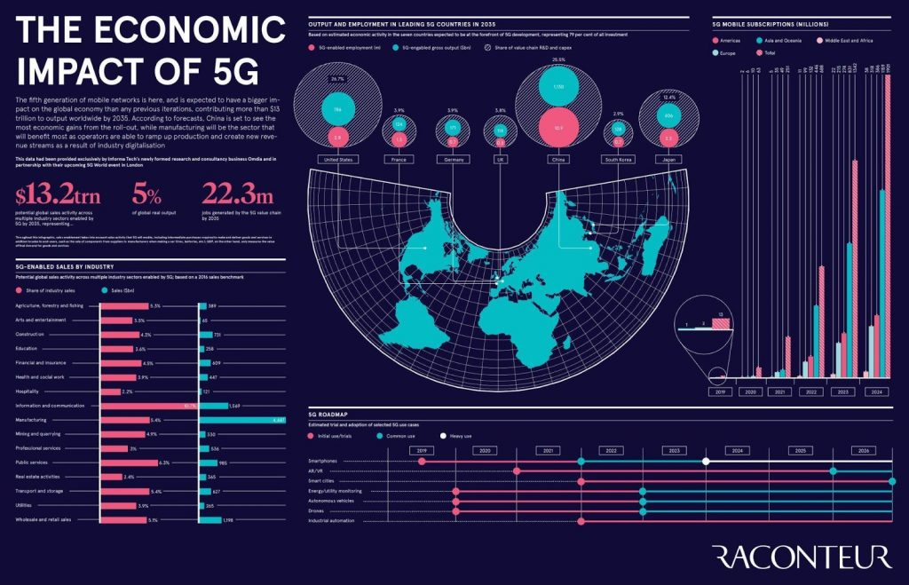 Developing Nations Need a Better Internet to Develop Their Economies